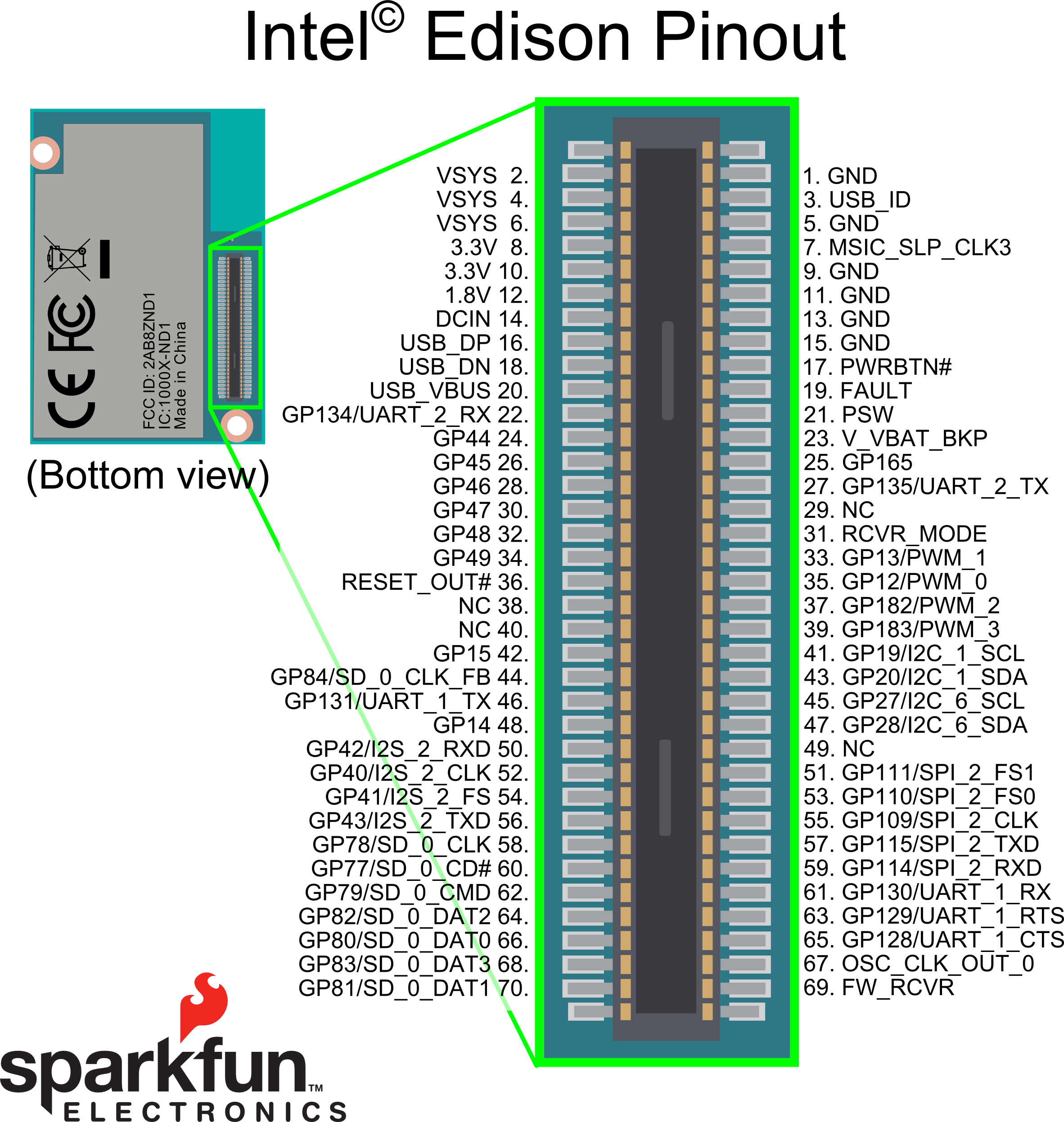 General Guide To Sparkfun Blocks For Intel 174 Edison Learn