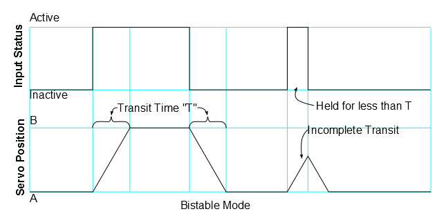 Bistable timing