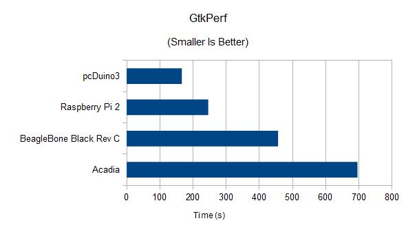 GtkPerf results