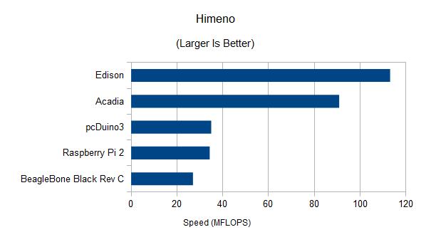 Himeno results