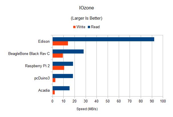 IOzone results