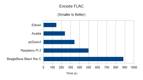 enclode-FLAC results