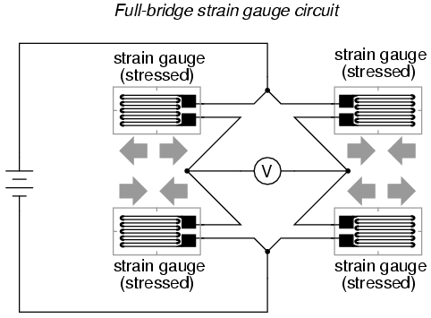 Wheatstone Bridge with Strain Gauges