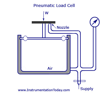 Diagram of a pneumatic load cell