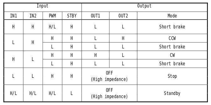 H-Bridge Logic Table