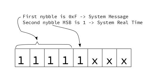 System Realtime Bit
