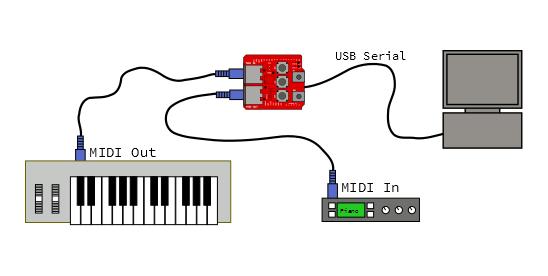 midi hookup diagrams hookup free printable wiring diagrams