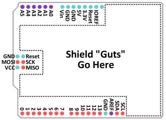 Shield Pinout