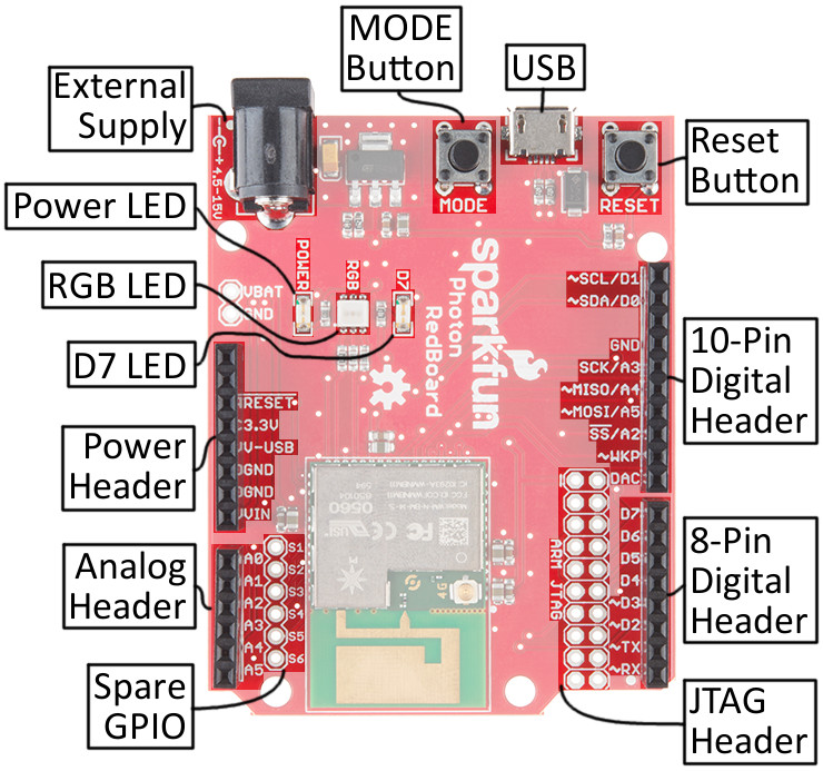 Photon RedBoard top features and components