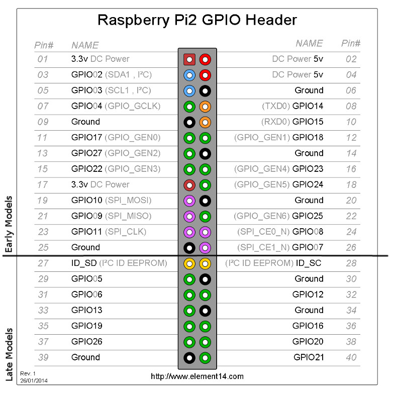 Raspberry Pi Elektronika Node Js Mengenal Pi Gpio