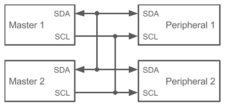 I2C block diagram