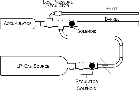 diagram of a propane cannon