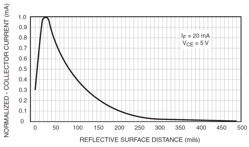 qrd1114 optical detector hookup guide