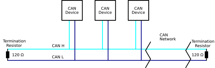 Block Diagram CAN Network