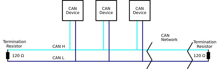 Block Diagram CAN Network