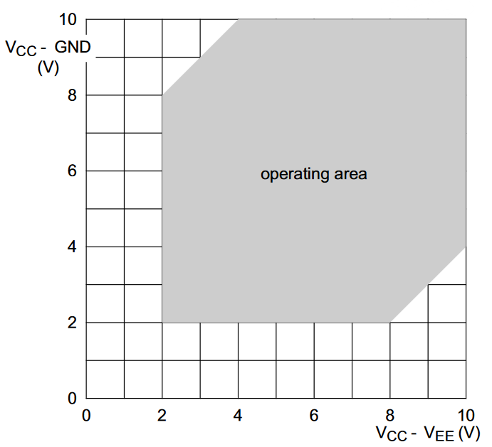 Safe voltage supply operating area