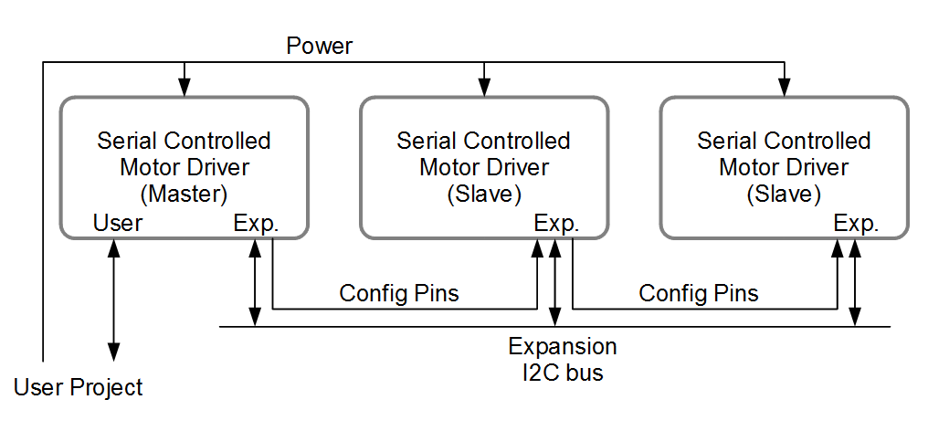 Serial Controlled Motor Driver Hookup Guide