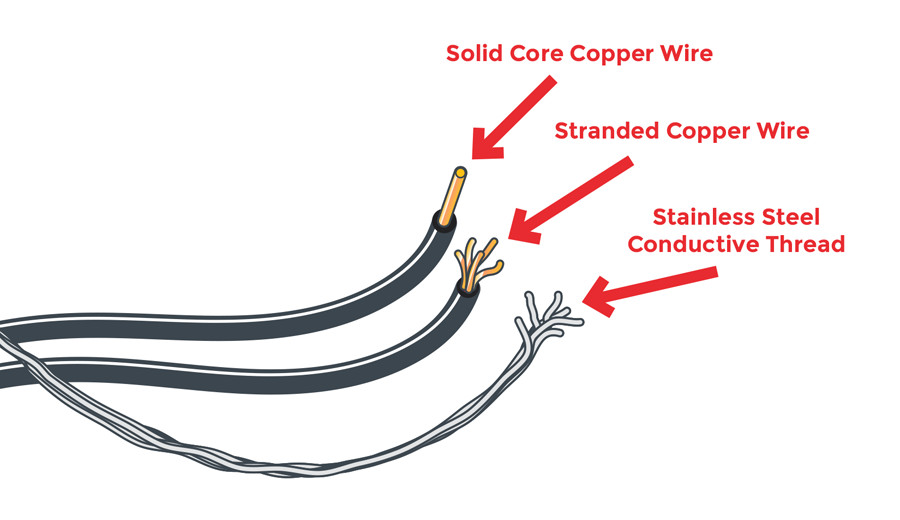 Solid wire, stranded wire, and stainless steel conductive thread