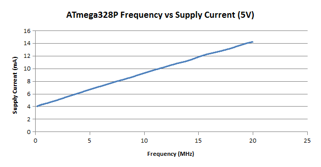 current v clock speed graph
