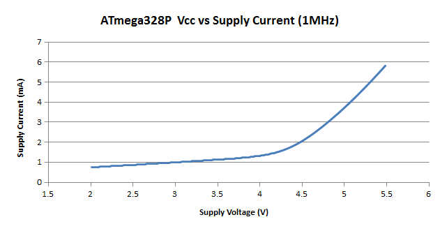 voltage v current graph