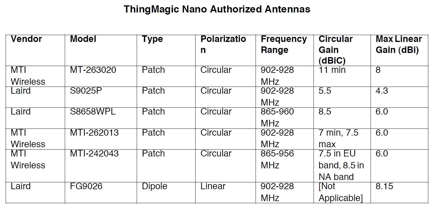 Simultaneous Rfid Tag Reader Hookup Guide 865 Usb Wiring Diagram Table Of Antennas