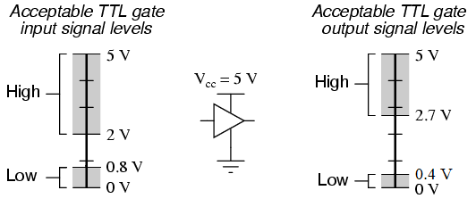 Input Output Logic Level Tolerances