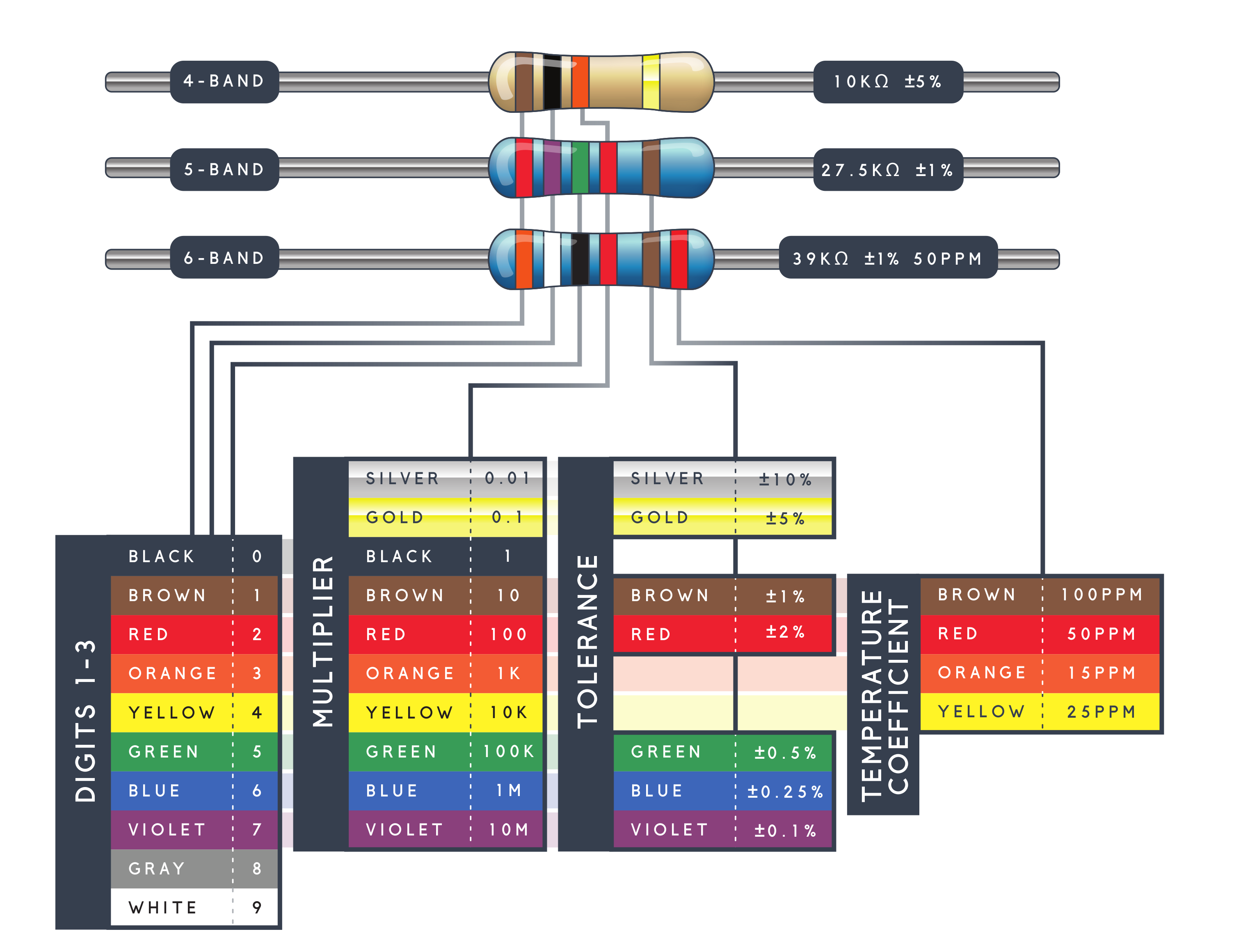 Image of 4, 5, and 6 band resistors and what each band stands for