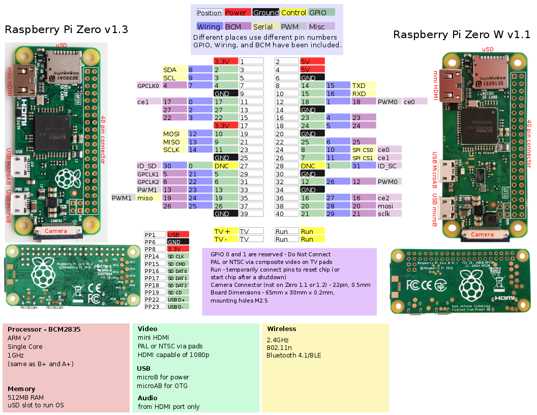 Raspberry Pi Zero W Dev 14277 Sparkfun Electronics