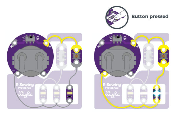 Left: Illustration of current not flowing through the button. Right: Illustration of current flowing through the button and circuit to light up LEDs below an illustration of a finger pressing the button