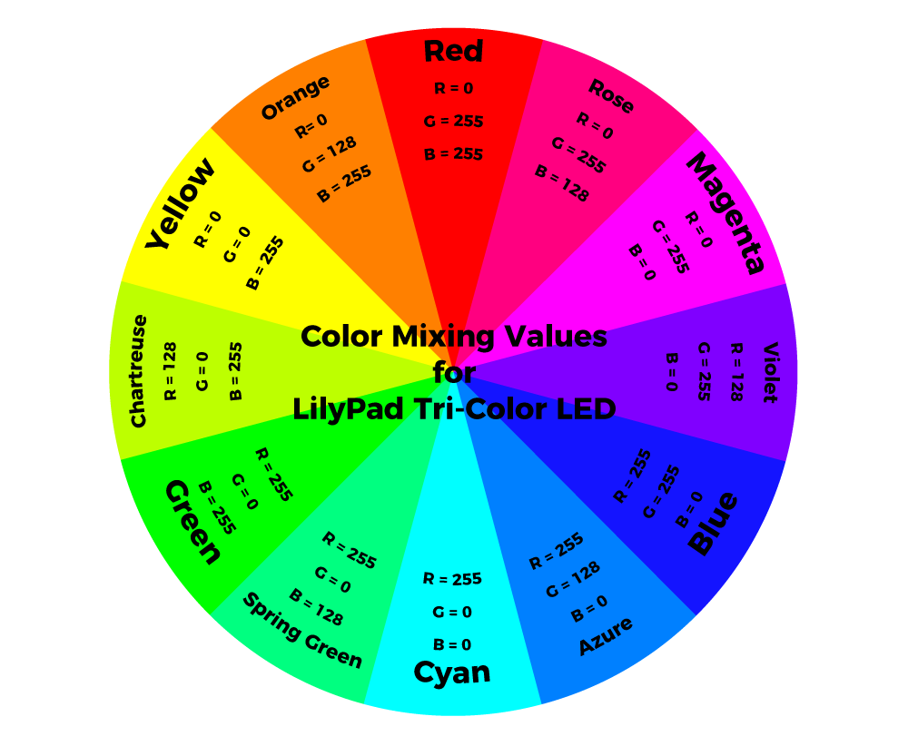 Lilypad Tri Color Led Hookup Guide Rgb Fashion Lighting Controller Circuit Schematic Circuits Refer To The Chart Below For Mixing Values Specifically