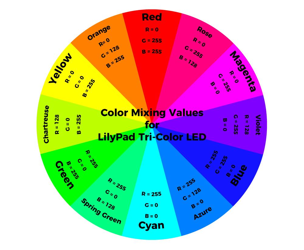 LilyPad Tri-Color LED Hookup Guide - learn sparkfun com