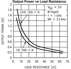 Output Power Versus Load Resistance