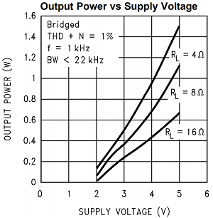 Output Power Versus Supply Voltage