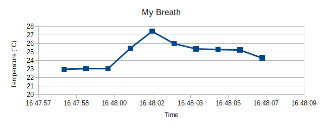 Temperature data logged and displayed as a graph