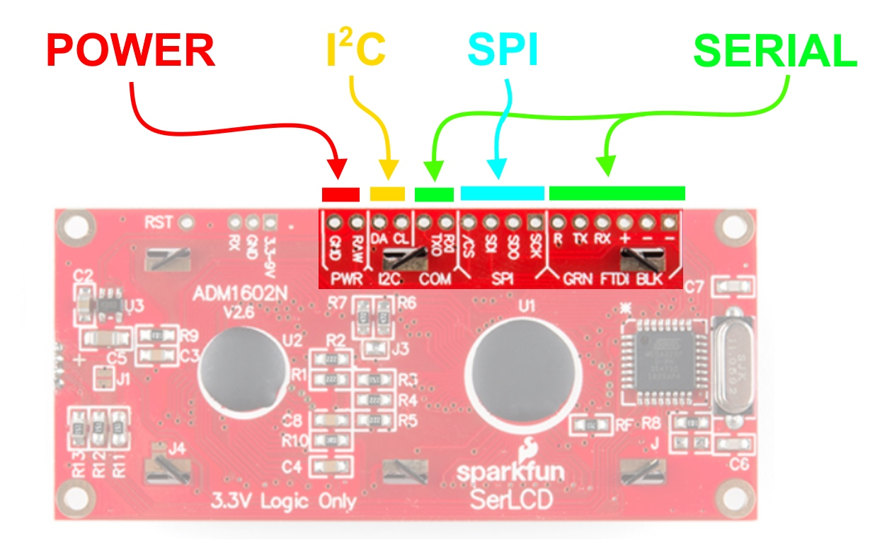 Avr Based Serial Enabled Lcds Hookup Guide Counter Using 7 Segment Display Public Circuit Online Power I2c Spi And Pins Are Highlighted