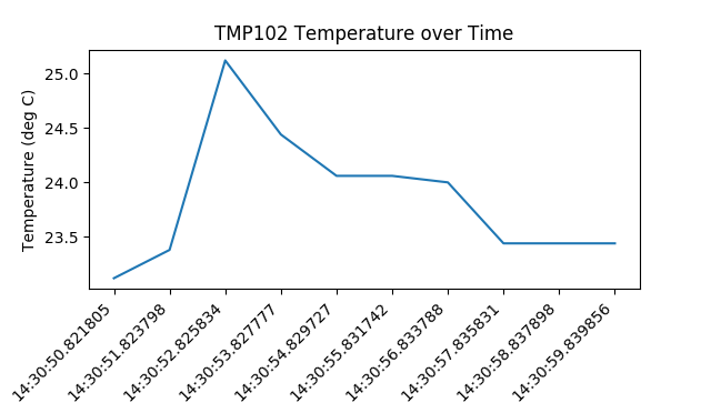 Graphing temperature data with Python and matplotlib on a Raspberry Pi