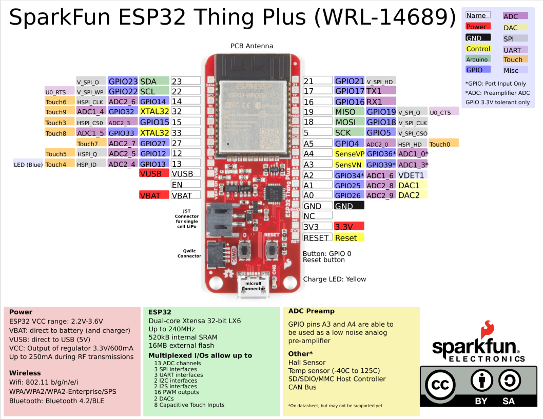 ESP32 Thing Plus Hookup Guide - learn sparkfun com