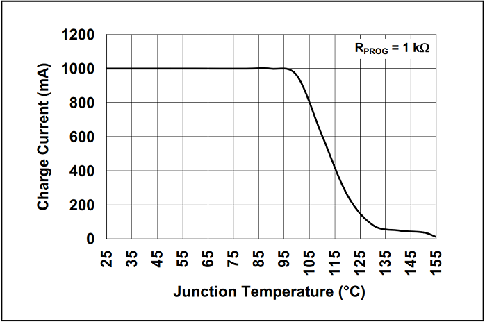 Graph of charge current vs junction temperature