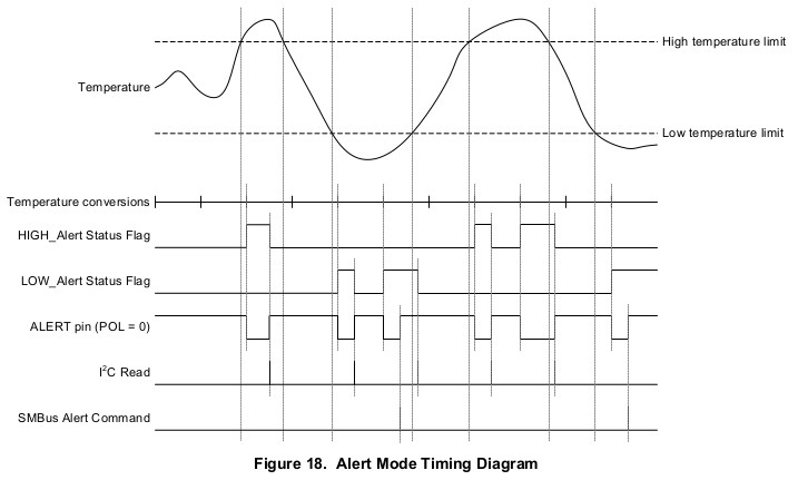 Alert Mode Timing Diagram