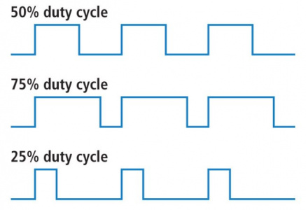 Duty Cycle Percentage reflects percentage of 'on' time per interval