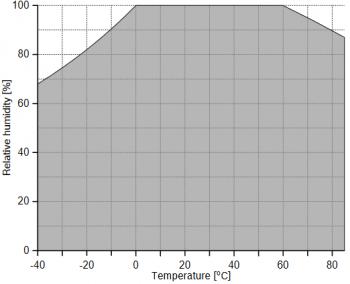 Humidity sensor operational range