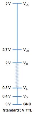 Standard 5V TTL Logic Levels