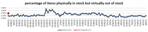 Physically in stock graph