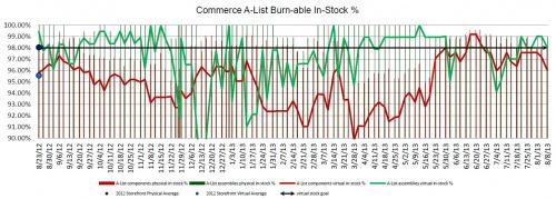 AList in stock graph