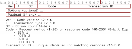 CoAP packet example