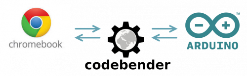 Chromebook, Arduino and Codebender logos
