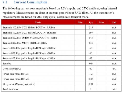 ESP8266 Electrical characteristics
