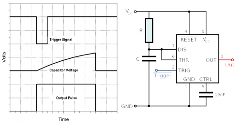 Monostable output and circuit