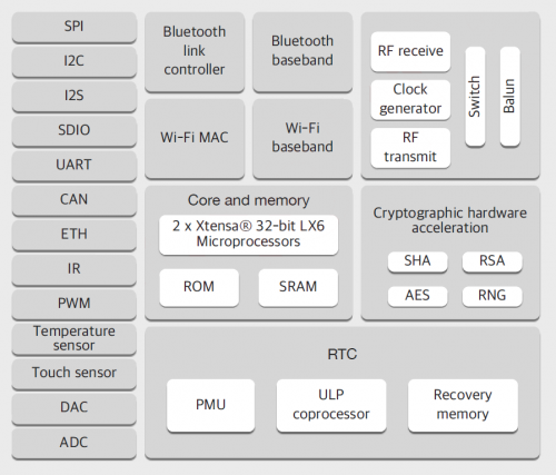 Block diagram from the ESP32 spec sheet