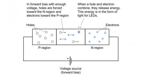 How an LED works